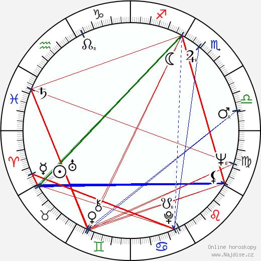 Charles Grodin wikipedie wiki 2020, 2021 horoskop