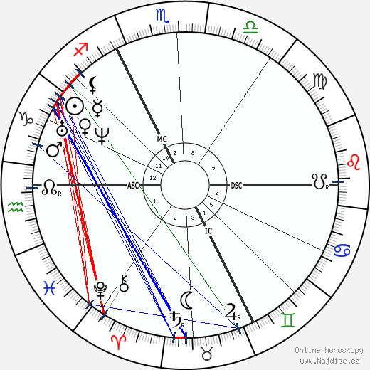 Charles Hermite wikipedie wiki 2019, 2020 horoskop