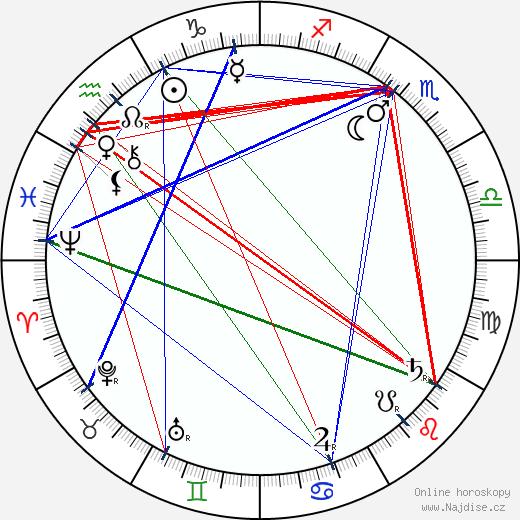 Charles K. French wikipedie wiki 2018, 2019 horoskop