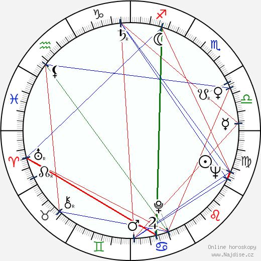 Charles Kay wikipedie wiki 2019, 2020 horoskop