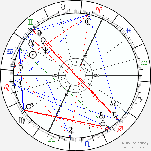 Charles Laughton wikipedie wiki 2019, 2020 horoskop
