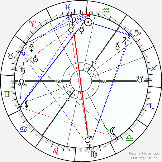 Charles Leadbeater wikipedie wiki 2019, 2020 horoskop