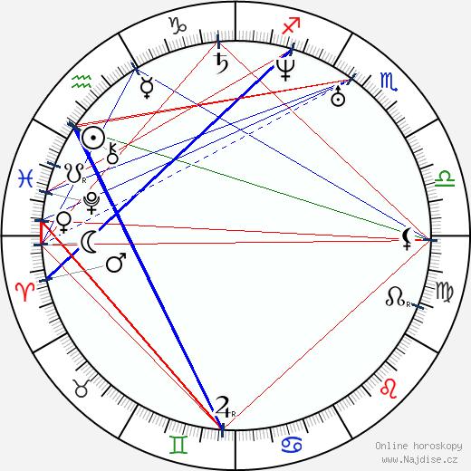 Charles Lewis Tiffany wikipedie wiki 2020, 2021 horoskop