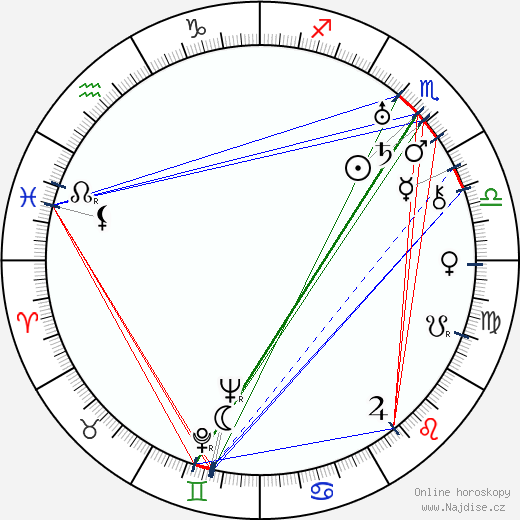 Charles MacArthur wikipedie wiki 2017, 2018 horoskop