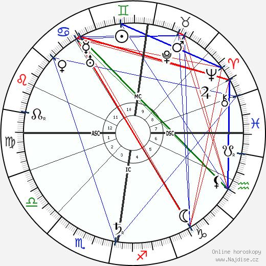 Charles Mackintosh wikipedie wiki 2019, 2020 horoskop