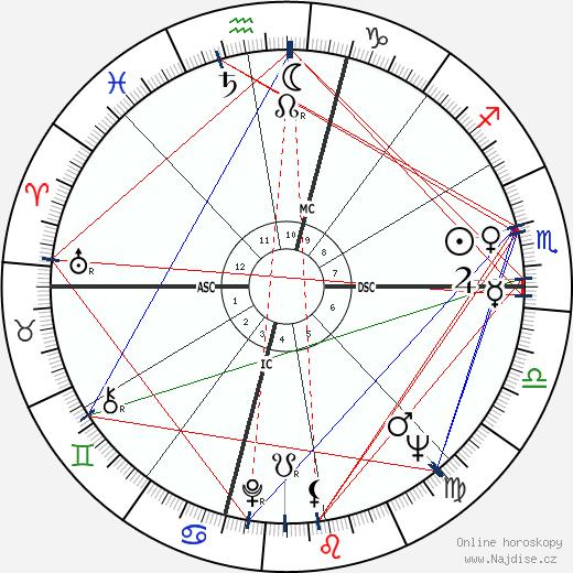Charles Manson wikipedie wiki 2017, 2018 horoskop