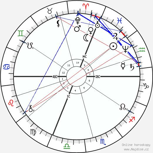Charles-Marie Widor wikipedie wiki 2020, 2021 horoskop