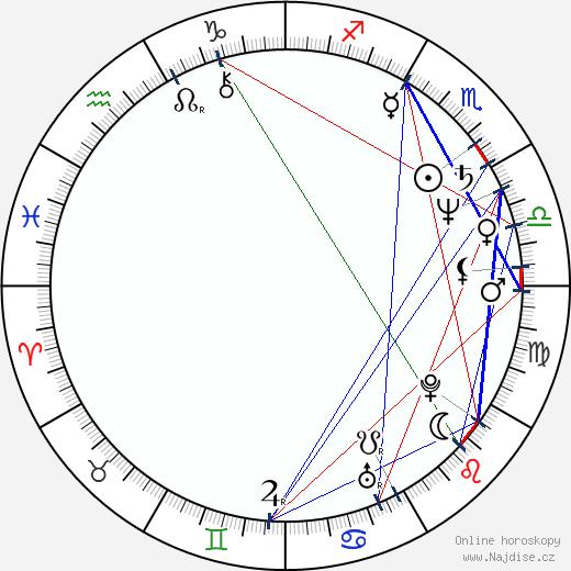 Charles Martin Smith wikipedie wiki 2019, 2020 horoskop