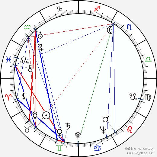 Charles McGraw wikipedie wiki 2019, 2020 horoskop