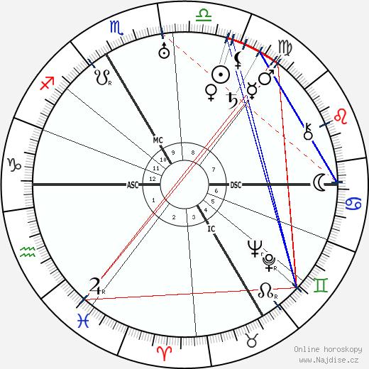 Charles Munch wikipedie wiki 2020, 2021 horoskop