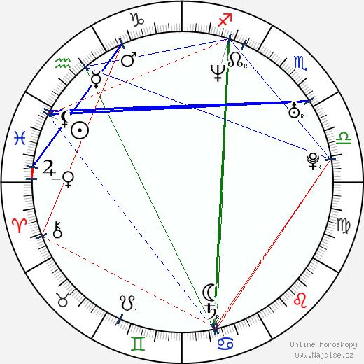 Charles O'Bannon wikipedie wiki 2017, 2018 horoskop