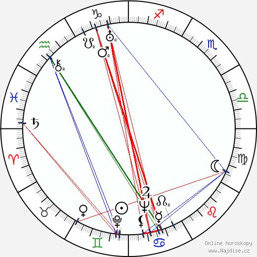 Charles Ormond Eames wikipedie wiki 2018, 2019 horoskop