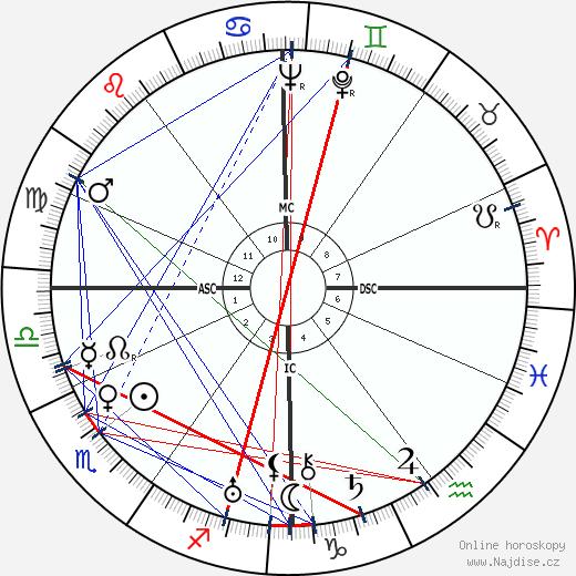 Charles Pacôme wikipedie wiki 2019, 2020 horoskop