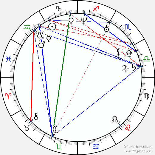 Charles Pagés wikipedie wiki 2018, 2019 horoskop
