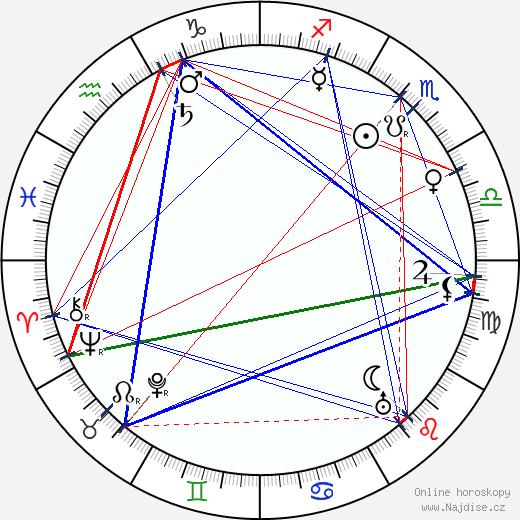Charles Penrose wikipedie wiki 2018, 2019 horoskop