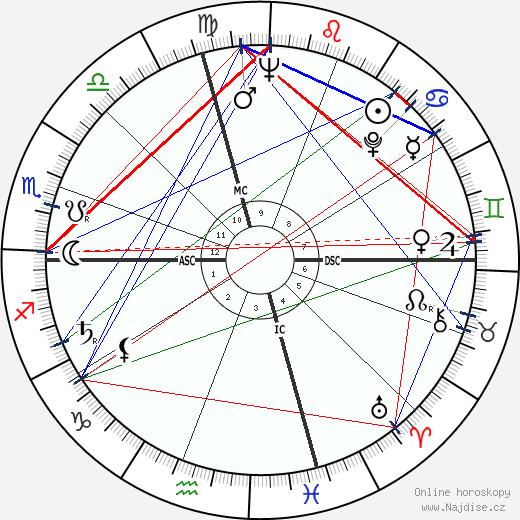 Charles Ray Hatcher wikipedie wiki 2017, 2018 horoskop