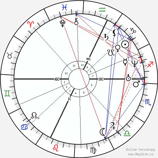 Charles Renouvier wikipedie wiki 2020, 2021 horoskop