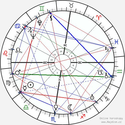 Charles Ritchie wikipedie wiki 2019, 2020 horoskop