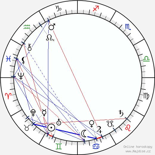 Charles S. Abbe wikipedie wiki 2017, 2018 horoskop