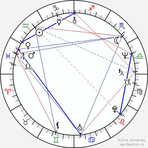 Charles S. Dutton wikipedie wiki 2018, 2019 horoskop