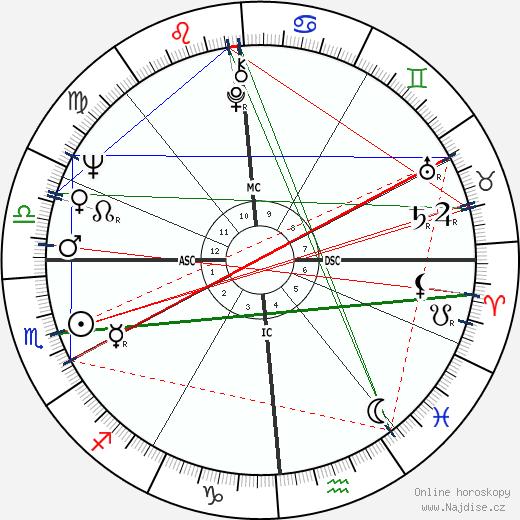 Charles T. Kowal wikipedie wiki 2019, 2020 horoskop