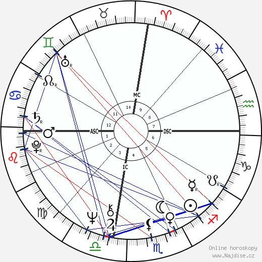 Charles 'Tex' Watson wikipedie wiki 2020, 2021 horoskop