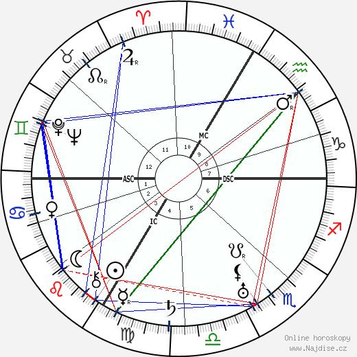Charles Vanel wikipedie wiki 2017, 2018 horoskop