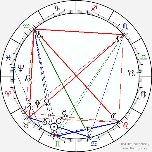 Charles Voysey wikipedie wiki 2017, 2018 horoskop