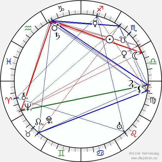 Charles Wellesley wikipedie wiki 2019, 2020 horoskop