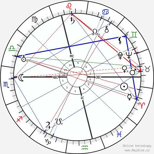 Charlie Chaplin wikipedie wiki 2018, 2019 horoskop