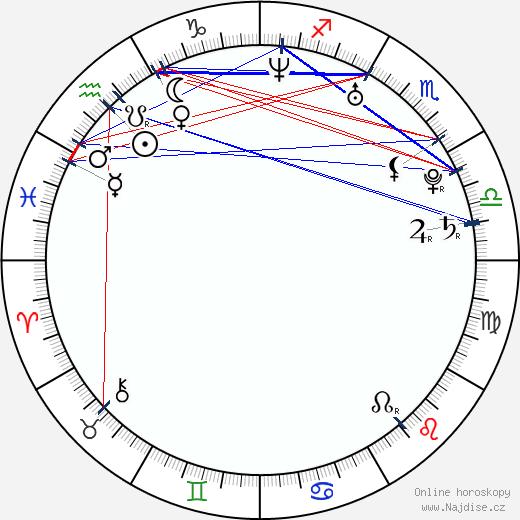 Charlie Mac wikipedie wiki 2018, 2019 horoskop