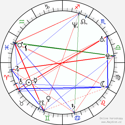 Charlie O'Connell wikipedie wiki 2017, 2018 horoskop