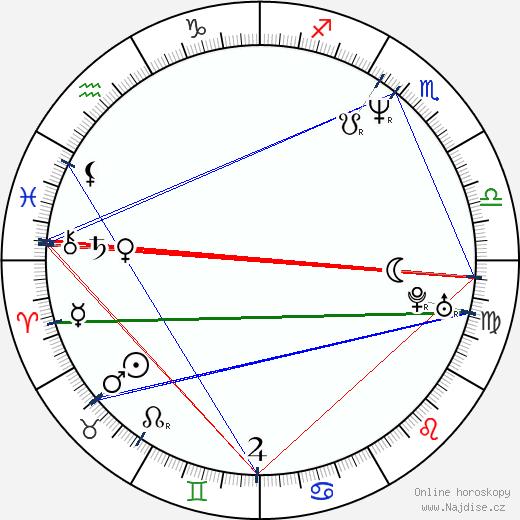 Charlie Schlatter wikipedie wiki 2018, 2019 horoskop