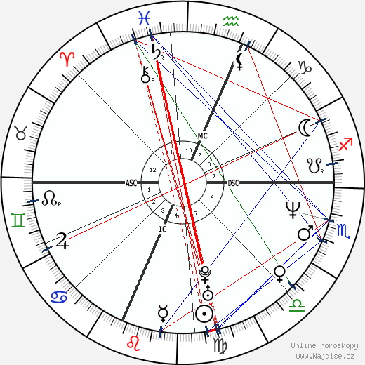 Charlie Sheen wikipedie wiki 2019, 2020 horoskop