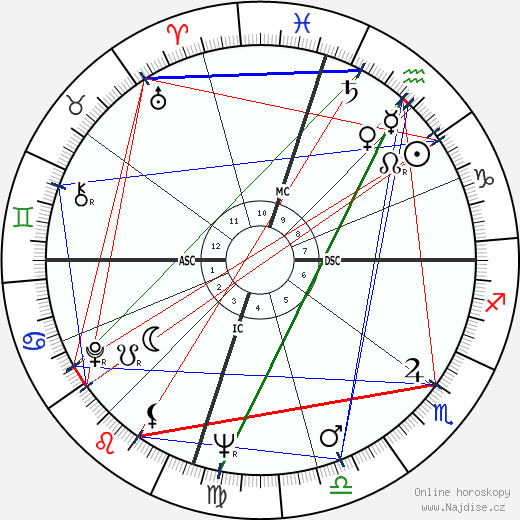 Charlie Waller wikipedie wiki 2019, 2020 horoskop