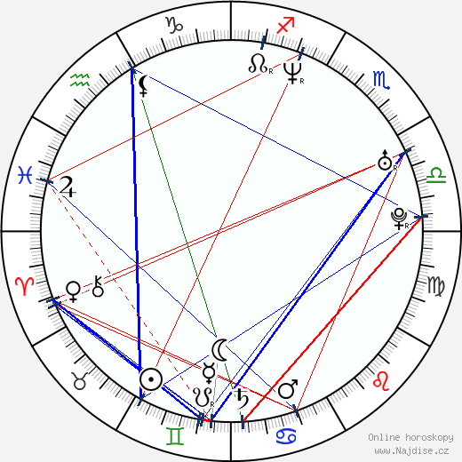 Charlie Yeung wikipedie wiki 2018, 2019 horoskop