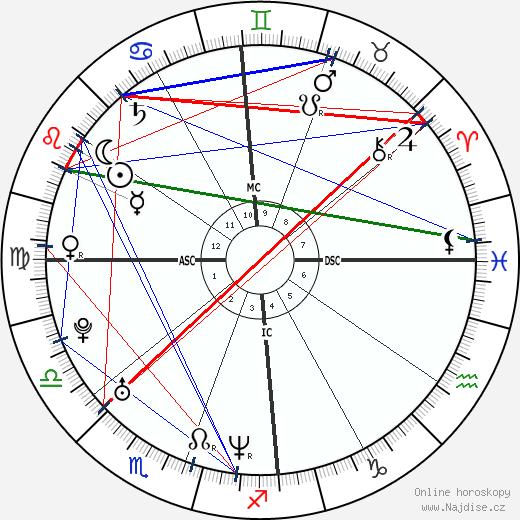 Charlize Theron wikipedie wiki 2020, 2021 horoskop