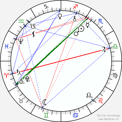 Charlotta Garrigue Masaryková wikipedie wiki 2018, 2019 horoskop