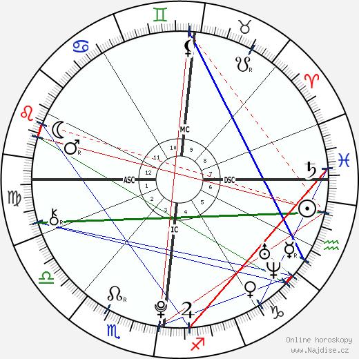 Charlotte Bonnet wikipedie wiki 2018, 2019 horoskop