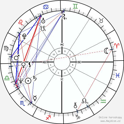 Charlotte Caffey wikipedie wiki 2019, 2020 horoskop