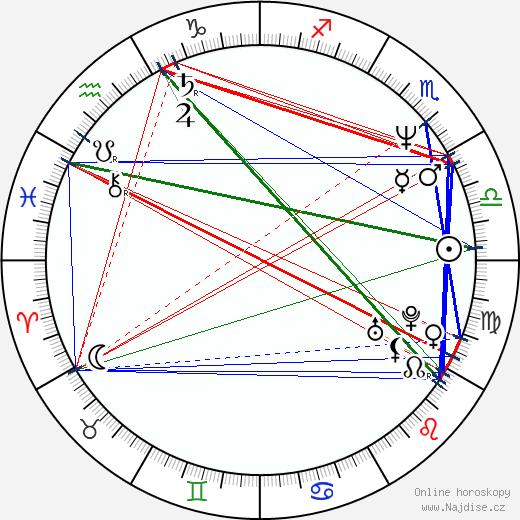 Charlotte Fich wikipedie wiki 2020, 2021 horoskop