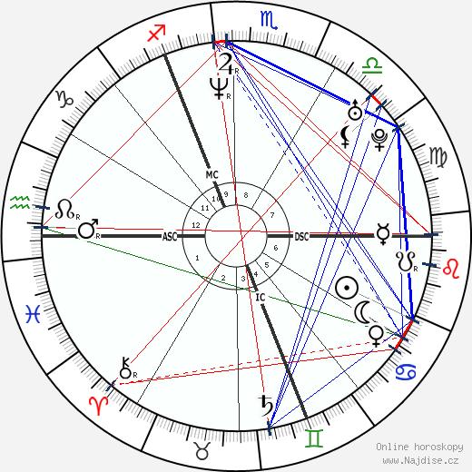 Charlotte Gainsbourg wikipedie wiki 2019, 2020 horoskop