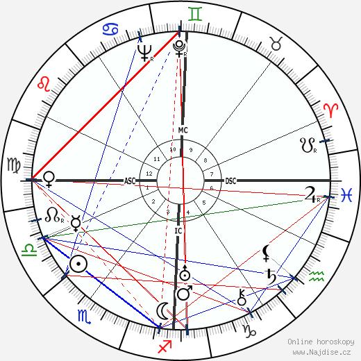 Charlotte Perriand wikipedie wiki 2018, 2019 horoskop
