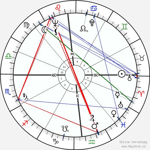 Charlotte Rae wikipedie wiki 2018, 2019 horoskop