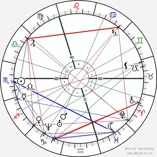 Charubel wikipedie wiki 2020, 2021 horoskop