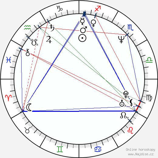 Chaz Smith wikipedie wiki 2018, 2019 horoskop