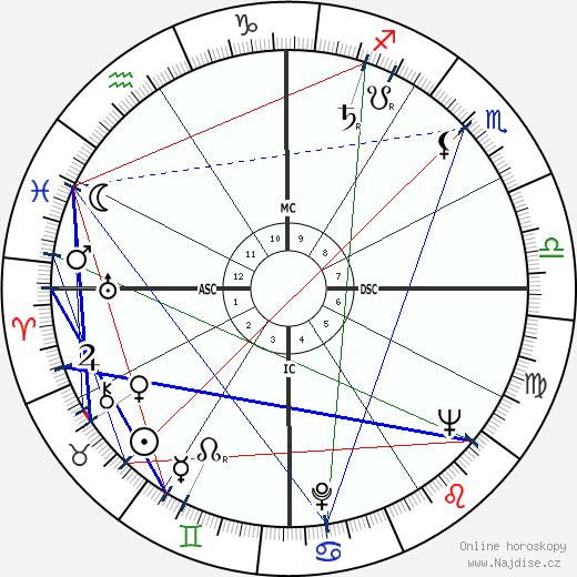Che Guevara wikipedie wiki 2018, 2019 horoskop