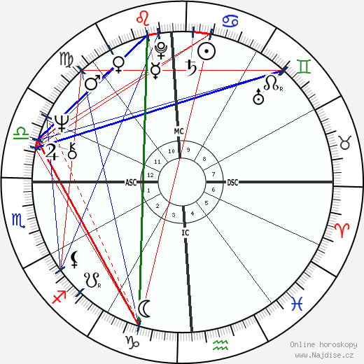 Cheech Marin wikipedie wiki 2019, 2020 horoskop