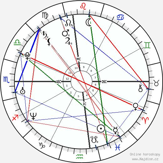 Chelsea Clinton wikipedie wiki 2018, 2019 horoskop