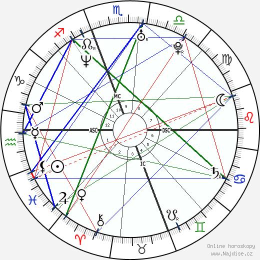 Chelsea Handler wikipedie wiki 2020, 2021 horoskop